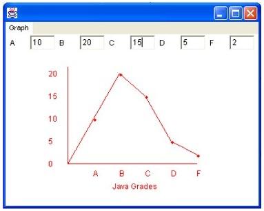 Beginning Java - Unit 7 Graphics - Line Graph Demo