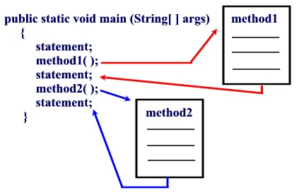 beginning java unit 5 methods what is a method