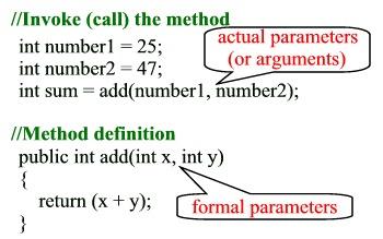 Beginning Java - Unit 5 Methods - What is a method?