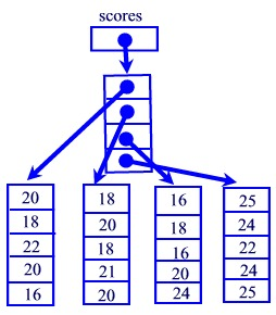 Beginning Java - Unit 6 Arrays - Matrices