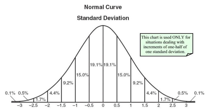 Statistics 2 Normal Probability Distribution